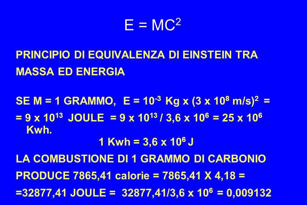 E = MC 2 PRINCIPIO DI EQUIVALENZA DI EINSTEIN TRA MASSA ED ENERGIA SE M = 1 GRAMMO, E = 10 -3 Kg x (3 x 10 8 m/s) 2 = = 9 x 10 13 JOULE = 9 x 10 13 /