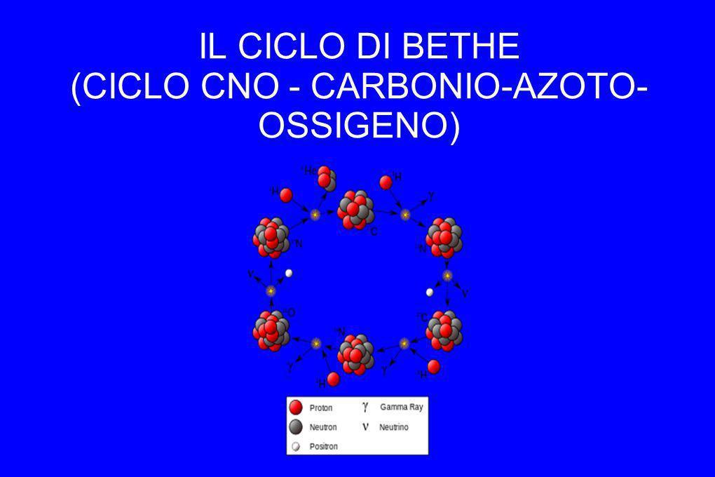 IL CICLO DI BETHE (CICLO CNO - CARBONIO-AZOTO- OSSIGENO)