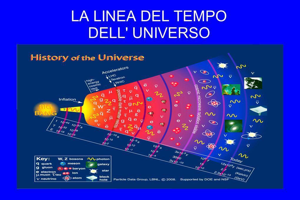 LA LINEA DEL TEMPO DELL' UNIVERSO