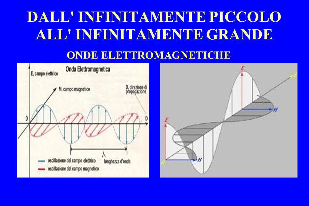 DALL' INFINITAMENTE PICCOLO ALL' INFINITAMENTE GRANDE ONDE ELETTROMAGNETICHE