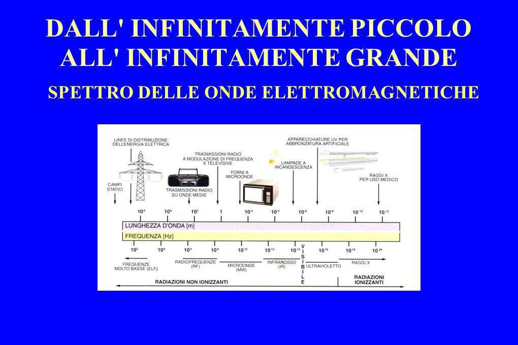 DALL' INFINITAMENTE PICCOLO ALL' INFINITAMENTE GRANDE SPETTRO DELLE ONDE ELETTROMAGNETICHE