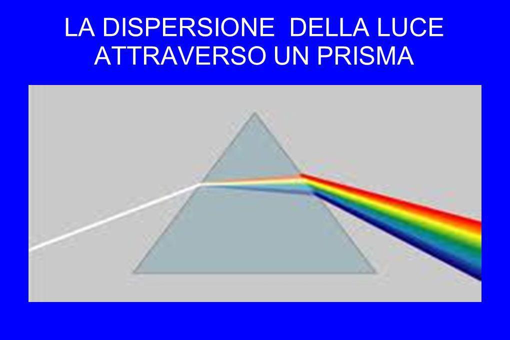 LA DISPERSIONE DELLA LUCE ATTRAVERSO UN PRISMA