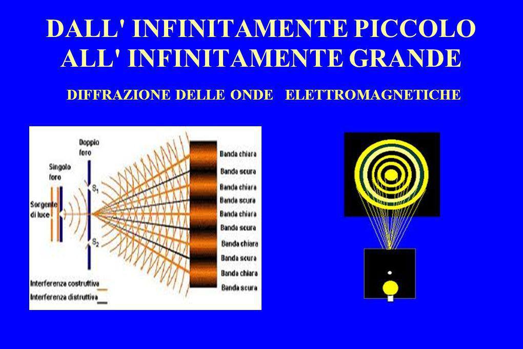 DALL' INFINITAMENTE PICCOLO ALL' INFINITAMENTE GRANDE DIFFRAZIONE DELLE ONDE ELETTROMAGNETICHE