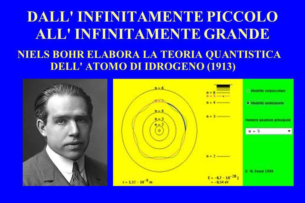 NIELS BOHR ELABORA LA TEORIA QUANTISTICA DELL' ATOMO DI IDROGENO (1913)