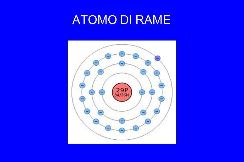 ATOMO DI RAME