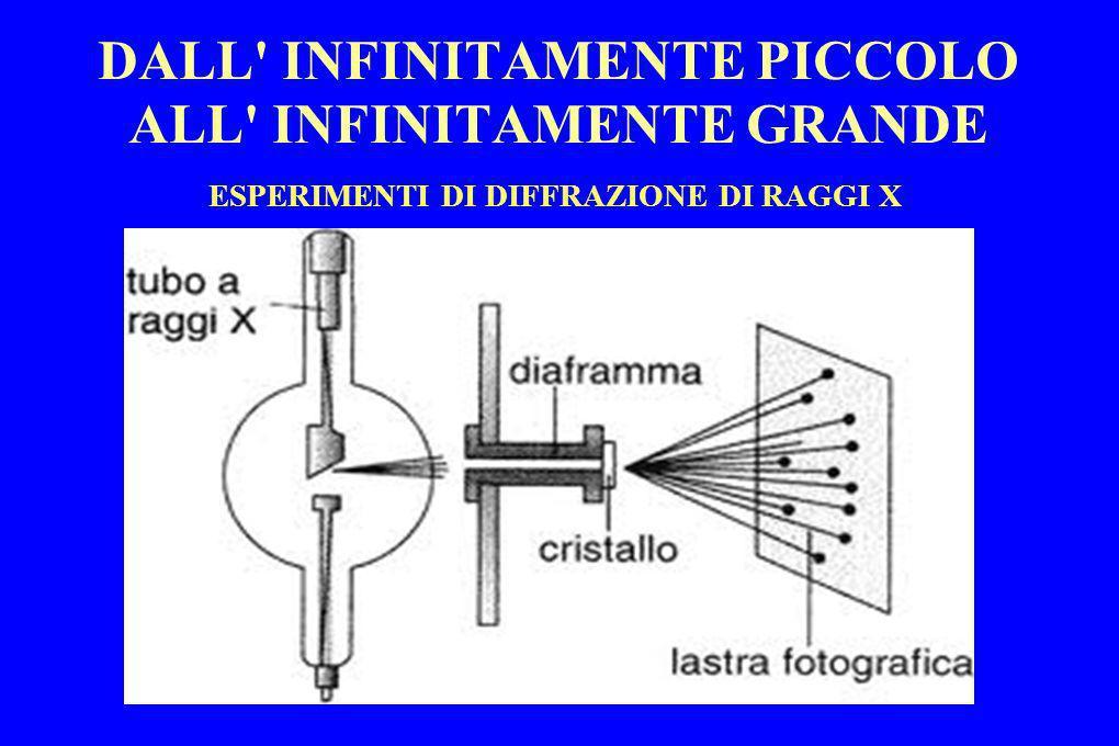 DALL' INFINITAMENTE PICCOLO ALL' INFINITAMENTE GRANDE ESPERIMENTI DI DIFFRAZIONE DI RAGGI X