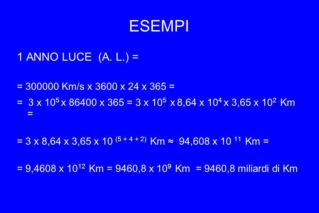 ESEMPI 1 ANNO LUCE (A. L.) = = 300000 Km/s x 3600 x 24 x 365 = = 3 x 10 5 x 86400 x 365 = 3 x 10 5 x 8,64 x 10 4 x 3,65 x 10 2 Km = = 3 x 8,64 x 3,65