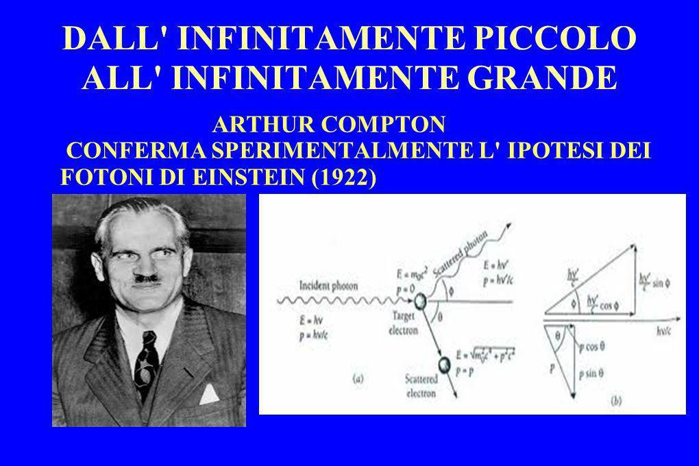 DALL' INFINITAMENTE PICCOLO ALL' INFINITAMENTE GRANDE ARTHUR COMPTON CONFERMA SPERIMENTALMENTE L' IPOTESI DEI FOTONI DI EINSTEIN (1922)