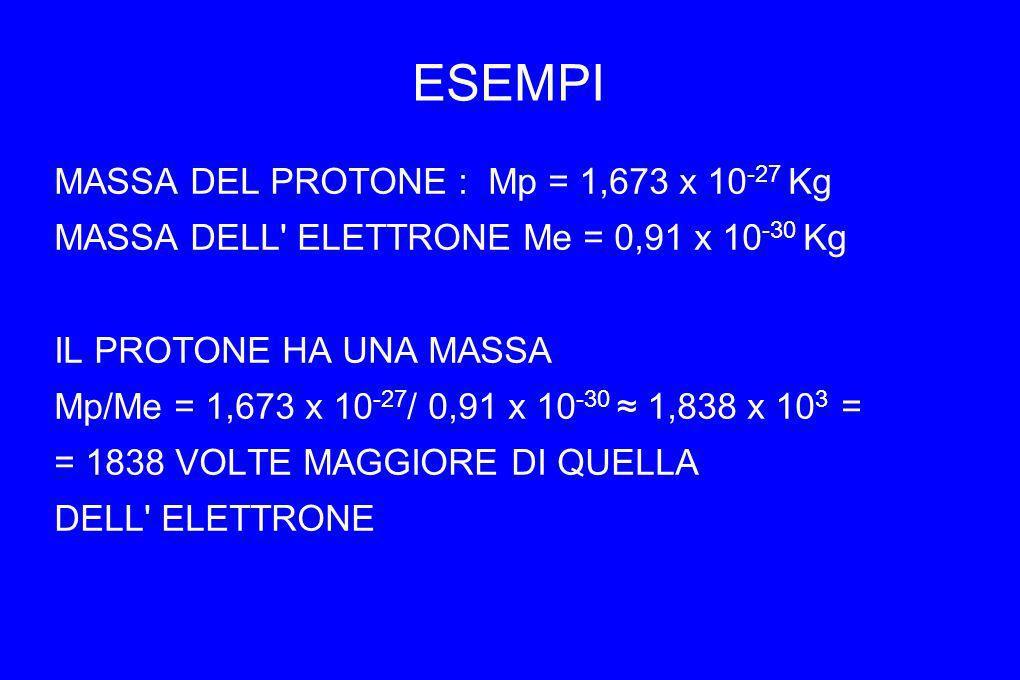 ESEMPI MASSA DEL PROTONE : Mp = 1,673 x 10 -27 Kg MASSA DELL' ELETTRONE Me = 0,91 x 10 -30 Kg IL PROTONE HA UNA MASSA Mp/Me = 1,673 x 10 -27 / 0,91 x