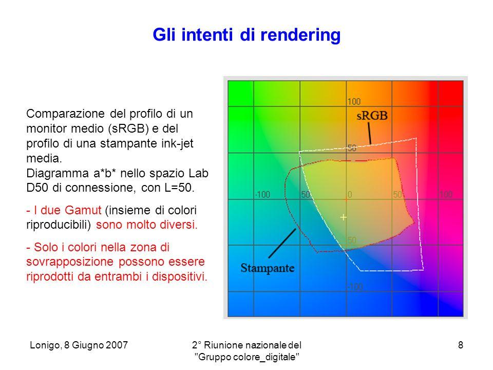 Lonigo, 8 Giugno 20072° Riunione nazionale del Gruppo colore_digitale 29 Considerazioni sulle stampe - 2) Metamerismo Nellesempio due patches hanno riflettanze spettrali completamente diverse (una è inventata), ma vengono entrambe percepite come grigio neutro sotto lilluminante D50 (Lab=50,0,0) Utilizzando invece un illuminante di tipo A lo spettro piatto continua ad apparire come grigio neutro, mentre quello irregolare appare addirittura verde, con un DeltaE =20 rispetto alla percezione sotto il D50.