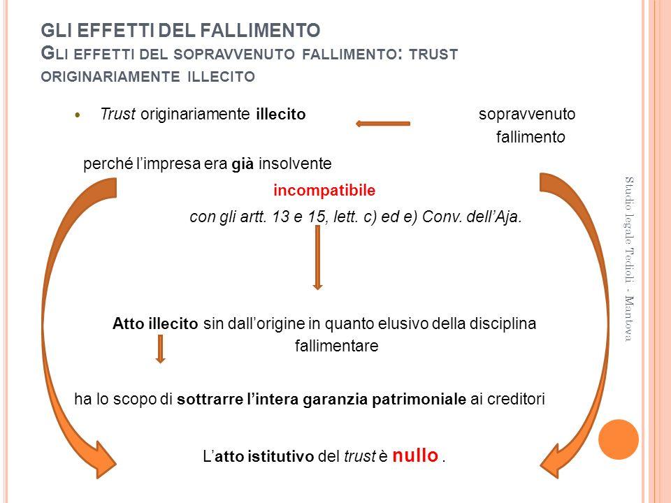 GLI EFFETTI DEL FALLIMENTO G LI EFFETTI DEL SOPRAVVENUTO FALLIMENTO : TRUST ORIGINARIAMENTE ILLECITO Trust originariamente illecito sopravvenuto falli