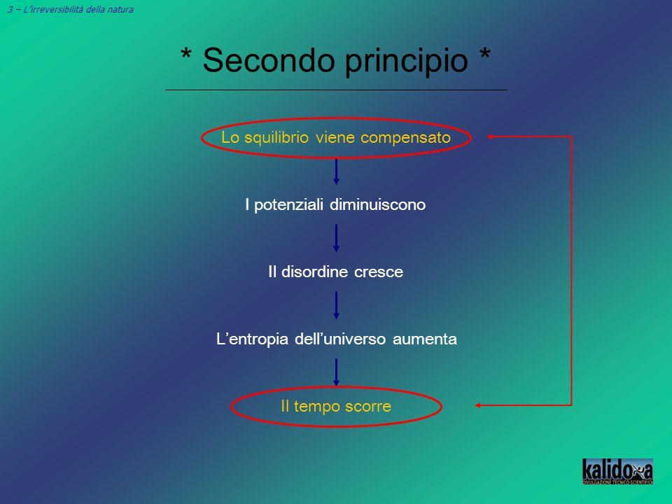* Secondo principio * 3 – Lirreversibilità della natura Lo squilibrio viene compensato I potenziali diminuiscono Lentropia delluniverso aumenta Il tem