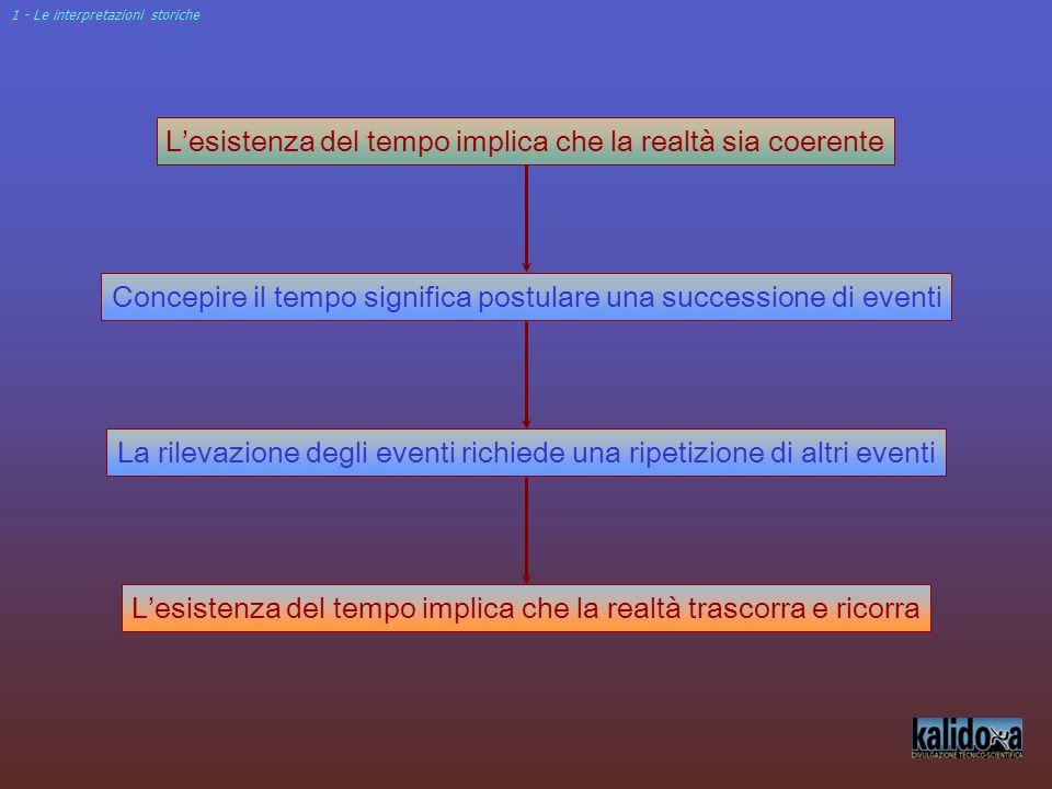 1 - Le interpretazioni storiche Concepire il tempo significa postulare una successione di eventi La rilevazione degli eventi richiede una ripetizione