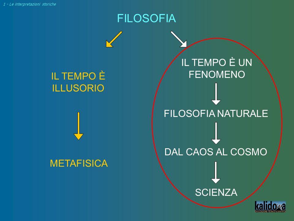 FILOSOFIA IL TEMPO È ILLUSORIO IL TEMPO È UN FENOMENO FILOSOFIA NATURALE METAFISICA SCIENZA 1 - Le interpretazioni storiche DAL CAOS AL COSMO
