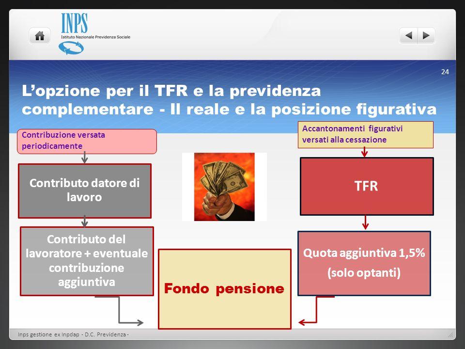 Lopzione per il TFR e la previdenza complementare - Il reale e la posizione figurativa Contributo datore di lavoro Fondo pensione TFR Contributo del l