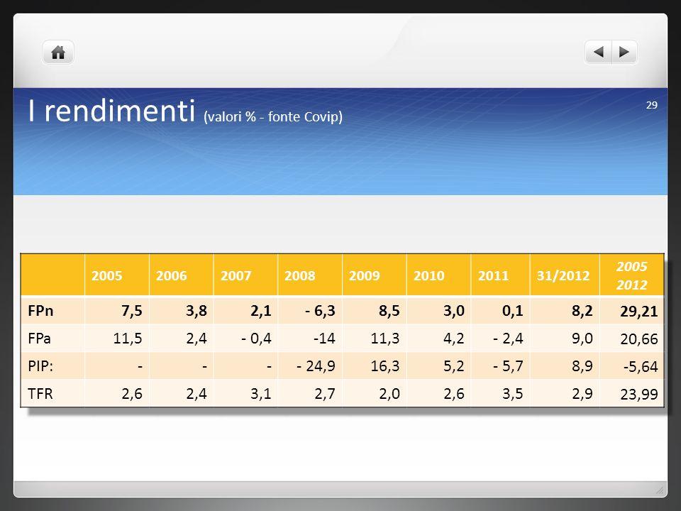 I rendimenti (valori % - fonte Covip) 29