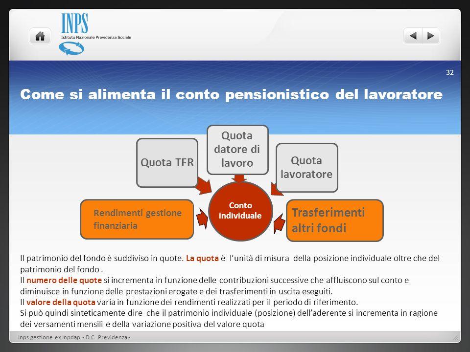 Come si alimenta il conto pensionistico del lavoratore Conto individuale Quota TFR Quota datore di lavoro Quota lavoratore Trasferimenti altri fondi I