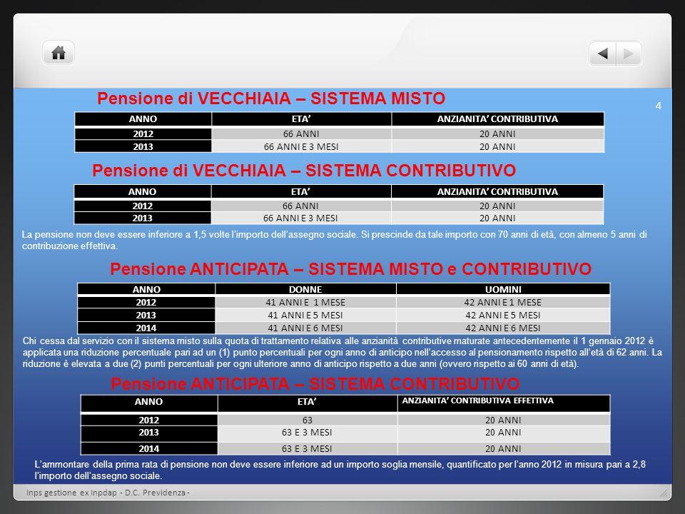 Inps gestione ex Inpdap - D.C. Previdenza - 4 ANNOETAANZIANITA CONTRIBUTIVA 201266 ANNI20 ANNI 201366 ANNI E 3 MESI20 ANNI ANNOETAANZIANITA CONTRIBUTI