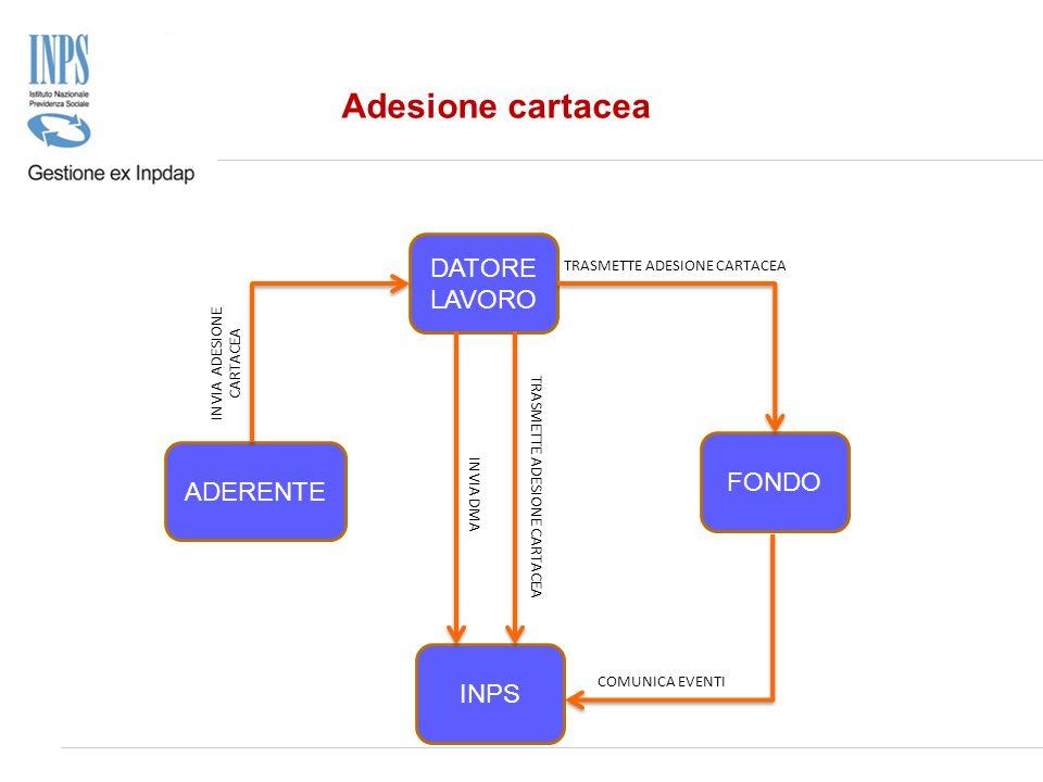 ADERENTE INPS DATORE LAVORO FONDO INVIA ADESIONE CARTACEA TRASMETTE ADESIONE CARTACEA INVIA DMA COMUNICA EVENTI Adesione cartacea