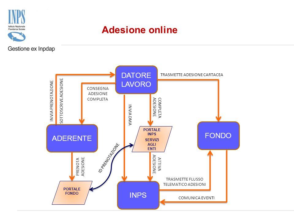 ADERENTE INPS DATORE LAVORO FONDO INVIA PRENOTAZIONE TRASMETTE ADESIONE CARTACEA COMPLETAADESIONE INVIA DMA COMUNICA EVENTI Adesione online PORTALE IN
