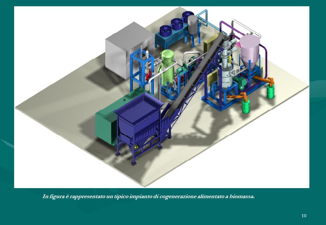 10 In figura è rappresentato un tipico impianto di cogenerazione alimentato a biomassa.