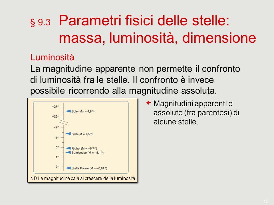 13 § 9.3 Parametri fisici delle stelle: massa, luminosità, dimensione Luminosità La magnitudine apparente non permette il confronto di luminosità fra