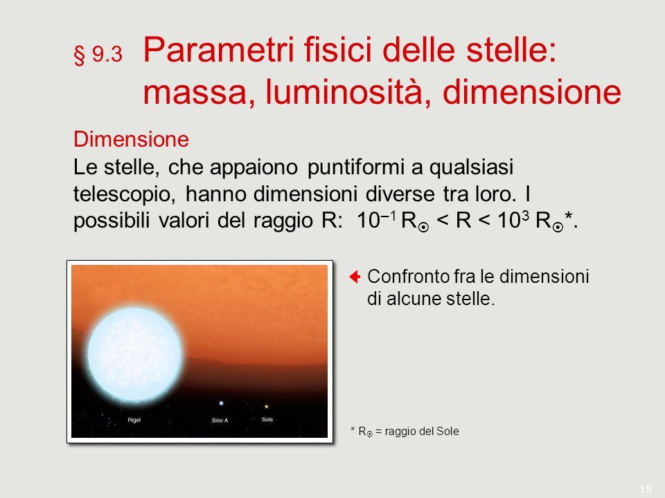 15 § 9.3 Parametri fisici delle stelle: massa, luminosità, dimensione Dimensione Le stelle, che appaiono puntiformi a qualsiasi telescopio, hanno dime