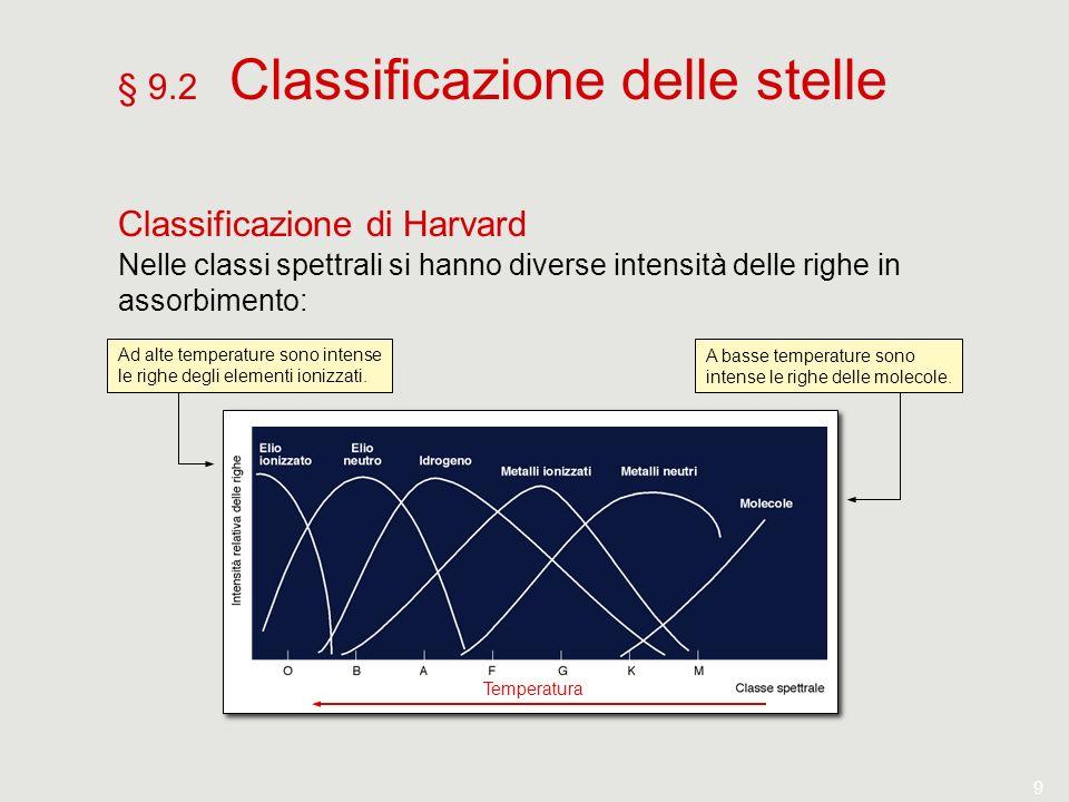 Temperatura 9 § 9.2 Classificazione delle stelle Classificazione di Harvard Nelle classi spettrali si hanno diverse intensità delle righe in assorbime