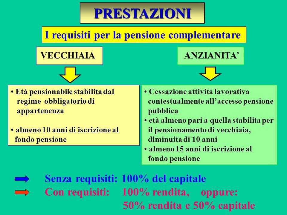 PRESTAZIONI COMPLEMENTARI Al momento del pensionamento il lavoratore ha diritto alla: PENSIONE COMPLEMENTARE VITALIZIA RIVALUTABILE ED EVENTUALMENTE R