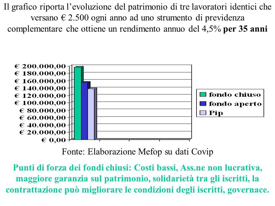 Stima delle spese medie per un contributo al fondo di 1500 Euro allanno fondo3 anni10 anni35 anni Aperto4%2,7%2,3% Pip8,4%3%1,9% Fondo negoziale 20012