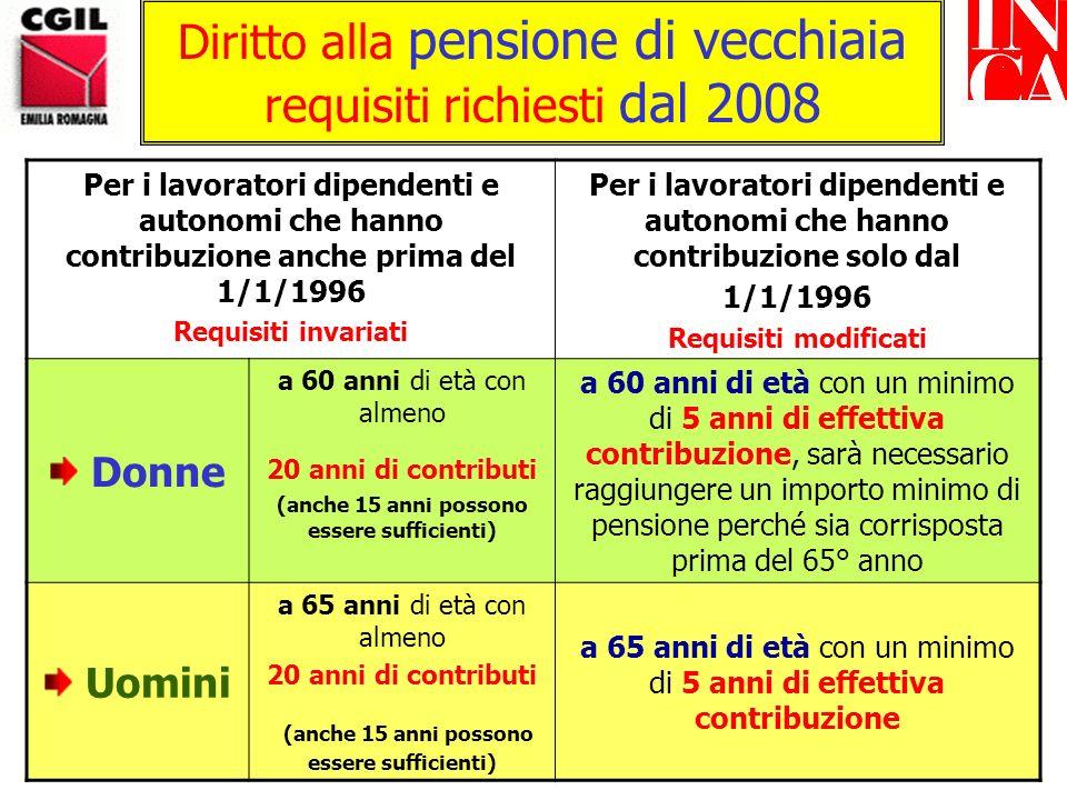 Diritto alla pensione di vecchiaia requisiti richiesti fino al 2007 Per i lavoratori dipendenti e autonomi che hanno contribuzione anche prima del 1/1