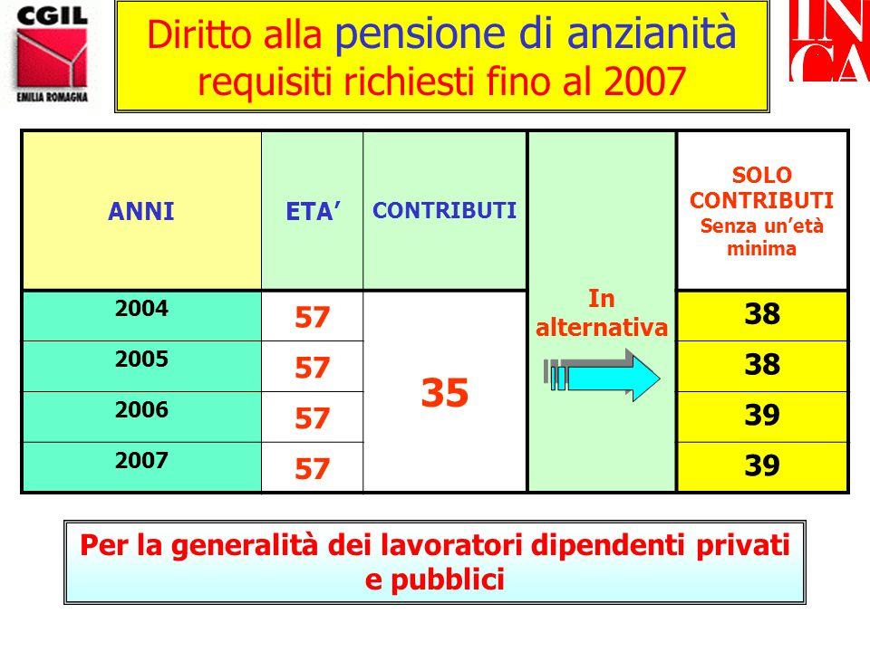 Diritto alla pensione di anzianità requisiti richiesti fino al 2007 ANNIETA CONTRIBUTI In alternativa SOLO CONTRIBUTI Senza unetà minima 2004 57 35 38 2005 57 38 2006 57 39 2007 57 39 Per la generalità dei lavoratori dipendenti privati e pubblici