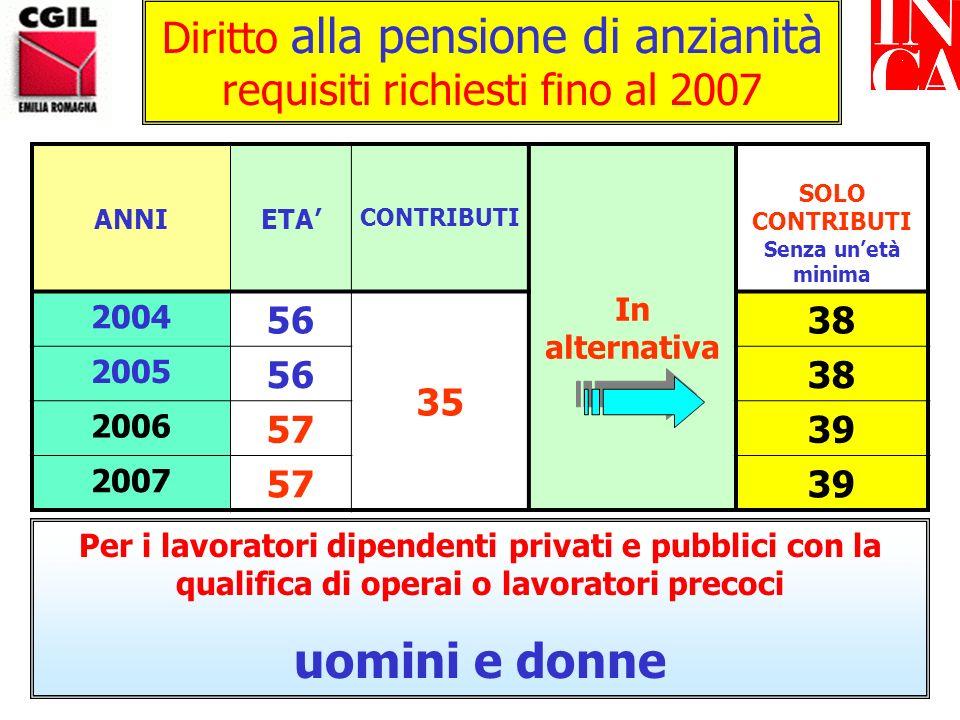 Diritto alla pensione di anzianità requisiti richiesti fino al 2007 ANNIETA CONTRIBUTI In alternativa SOLO CONTRIBUTI Senza unetà minima 2004 57 35 38