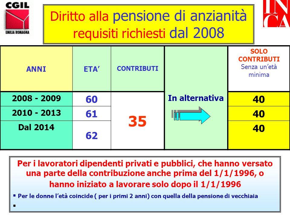 Diritto alla pensione di anzianità requisiti richiesti fino al 2007 ANNIETA CONTRIBUTI In alternativa SOLO CONTRIBUTI Senza unetà minima 2004 56 35 38