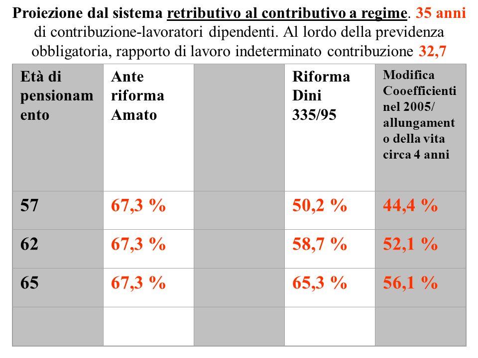 Proiezione dal sistema retributivo al contributivo a regime.