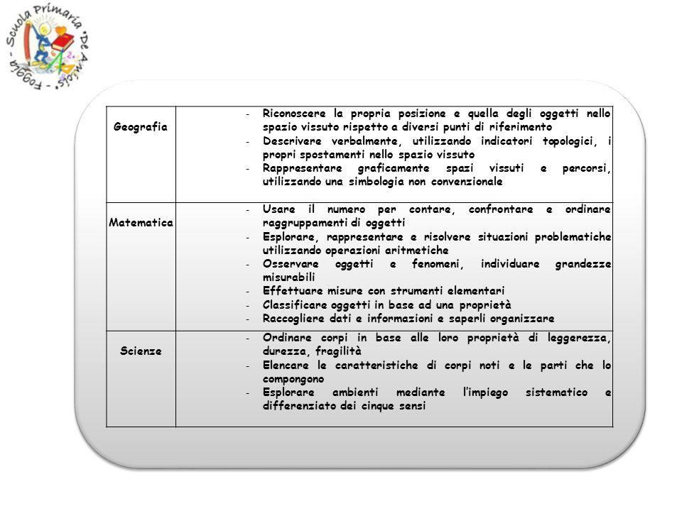 Geografia - Riconoscere la propria posizione e quella degli oggetti nello spazio vissuto rispetto a diversi punti di riferimento - Descrivere verbalme