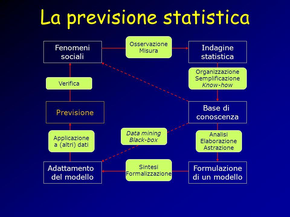 La previsione statistica Fenomeni sociali Indagine statistica Base di conoscenza Formulazione di un modello Adattamento del modello Previsione Osserva