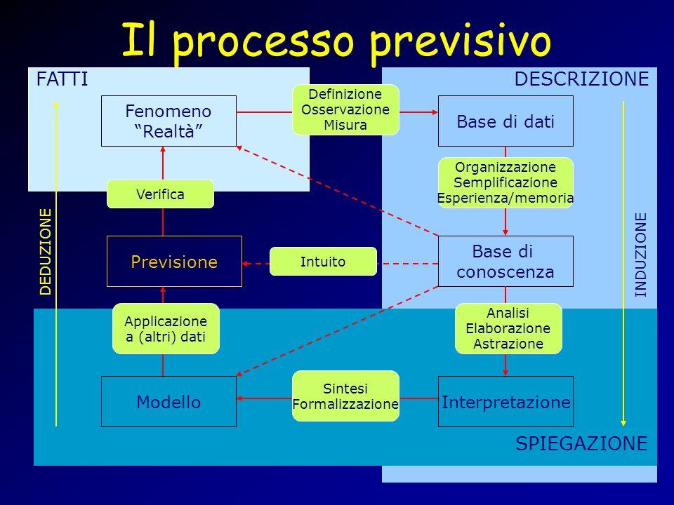 Il processo previsivo Fenomeno Realtà Base di dati Base di conoscenza InterpretazioneModello Previsione FATTI SPIEGAZIONE DESCRIZIONE DEDUZIONE INDUZI