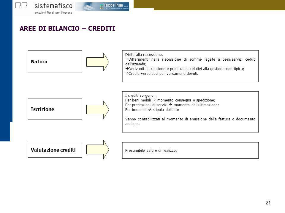 21 Presumibile valore di realizzo. Valutazione crediti AREE DI BILANCIO – CREDITI Diritti alla riscossione. Differimenti nella riscossione di somme le