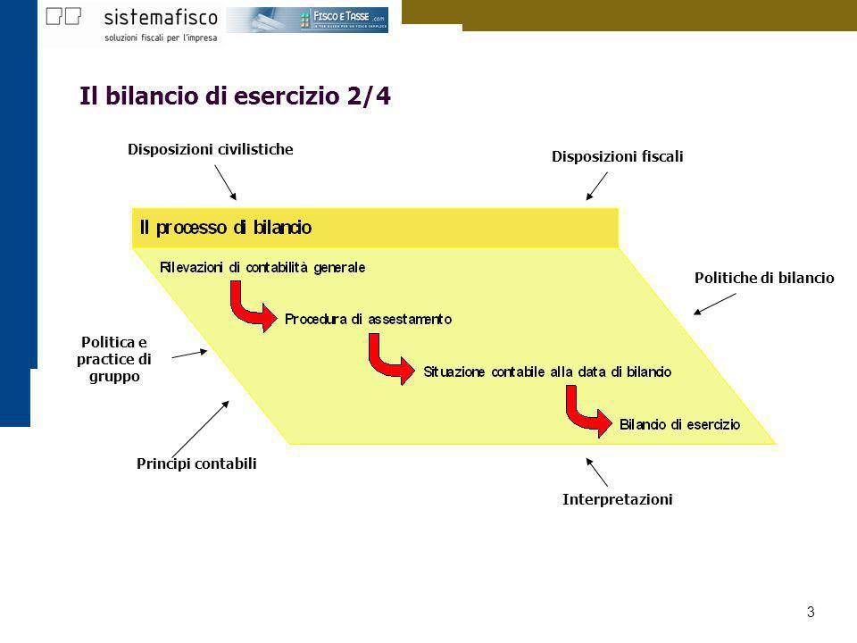 3 Il bilancio di esercizio 2/4 Disposizioni civilistiche Disposizioni fiscali Interpretazioni Principi contabili Politiche di bilancio Politica e prac