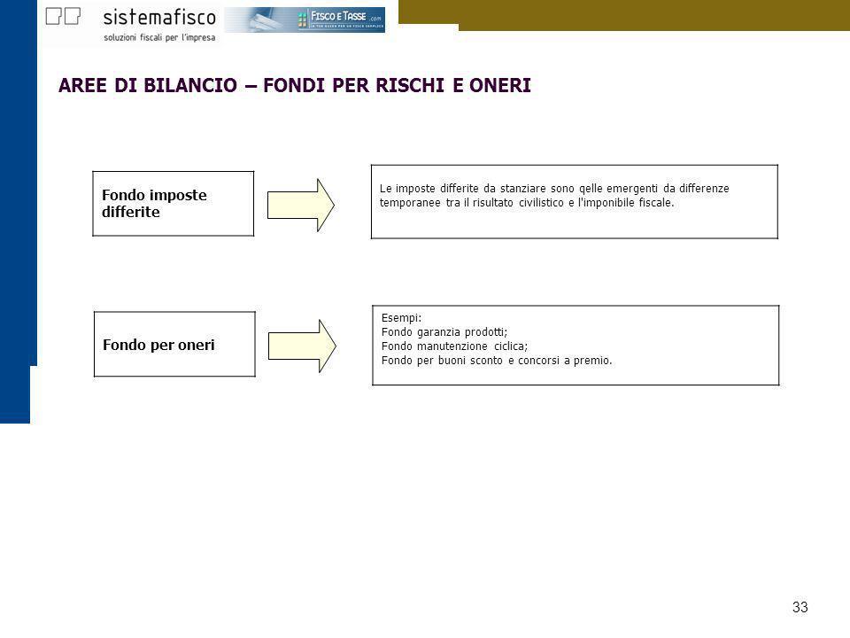 33 AREE DI BILANCIO – FONDI PER RISCHI E ONERI Esempi: Fondo garanzia prodotti; Fondo manutenzione ciclica; Fondo per buoni sconto e concorsi a premio