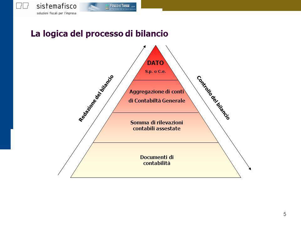 5 La logica del processo di bilancio DATO S.p. o C.e. Aggregazione di conti di Contabiltà Generale Somma di rilevazioni contabili assestate Documenti
