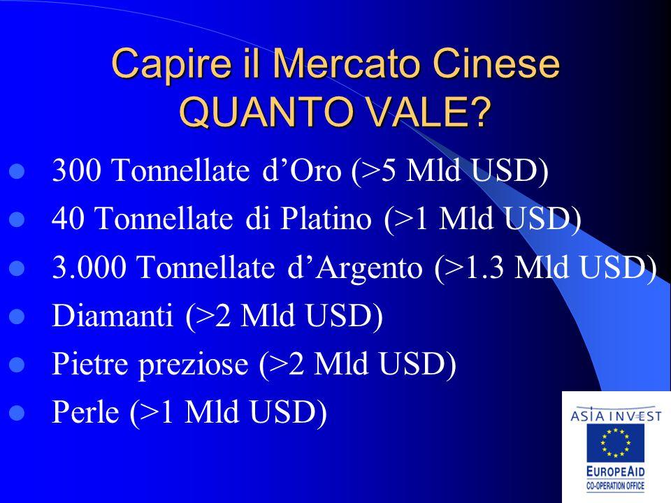 Capire il Mercato Cinese QUANTO VALE.