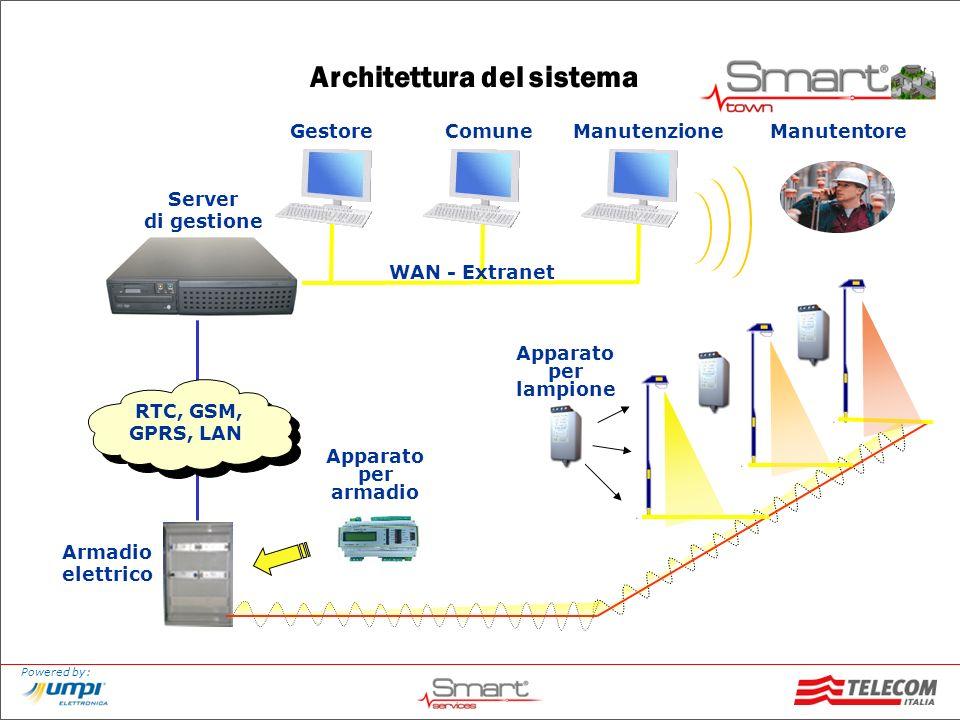 Powered by: Architettura del sistema Armadio elettrico Apparato per armadio Manutenzione Apparato per lampione Comune WAN - Extranet Gestore Manutento
