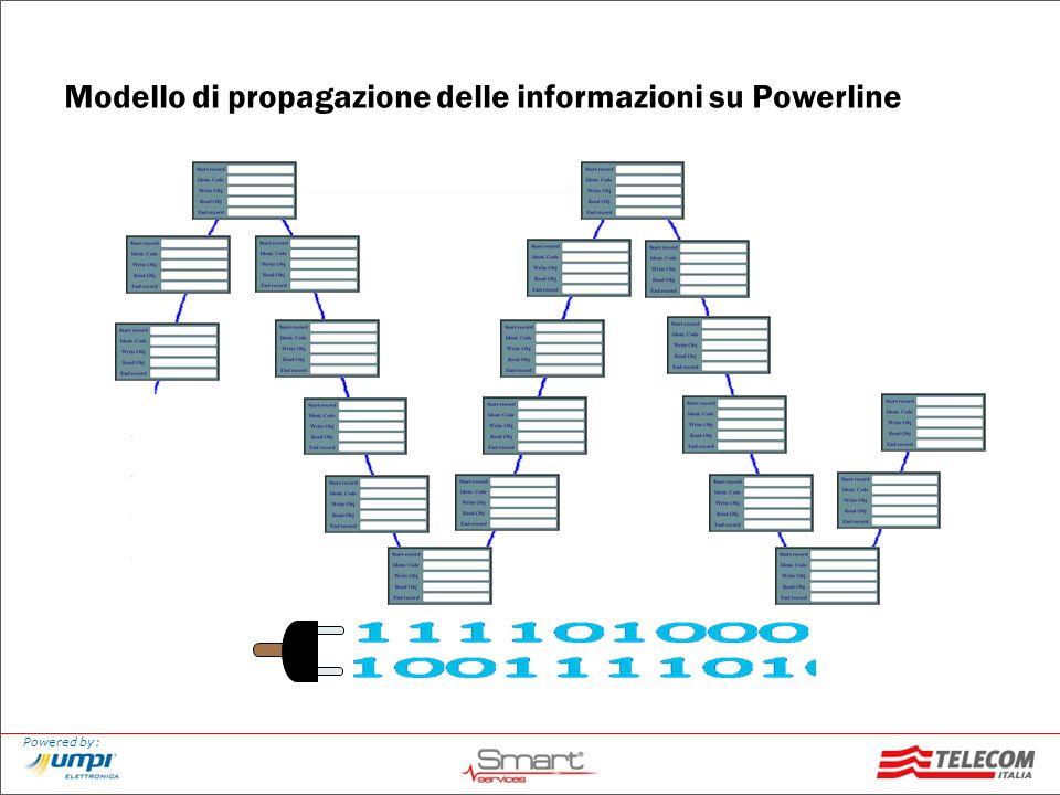 Powered by: Modello di propagazione delle informazioni su Powerline
