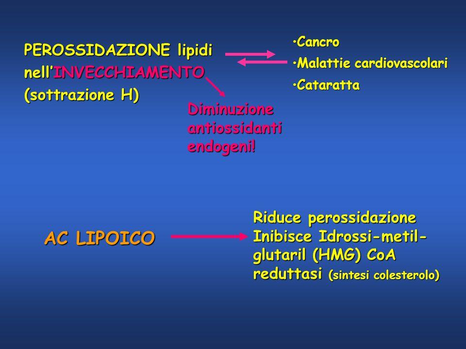 Riduce perossidazione Inibisce Idrossi-metil- glutaril (HMG) CoA reduttasi (sintesi colesterolo) PEROSSIDAZIONE lipidi nellINVECCHIAMENTO (sottrazione
