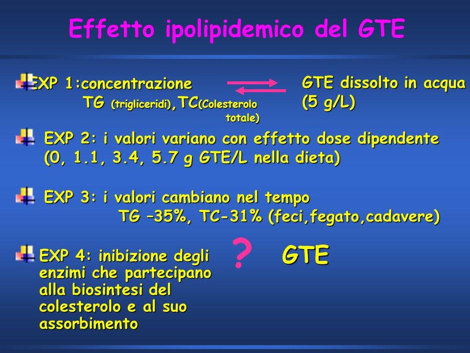 EXP 1:concentrazione TG (trigliceridi),TC (Colesterolo TG (trigliceridi),TC (Colesterolo totale) totale) GTE dissolto in acqua (5 g/L) EXP 2: i valori