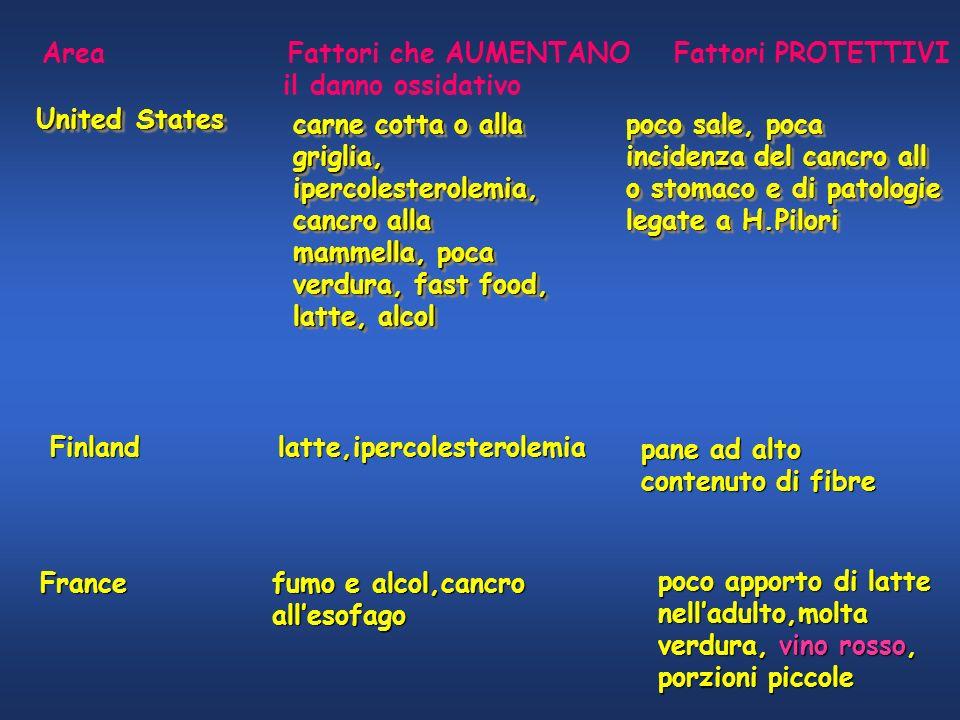 Area Fattori che AUMENTANO Fattori PROTETTIVI il danno ossidativo Finland latte,ipercolesterolemia France fumo e alcol,cancro allesofago poco apporto