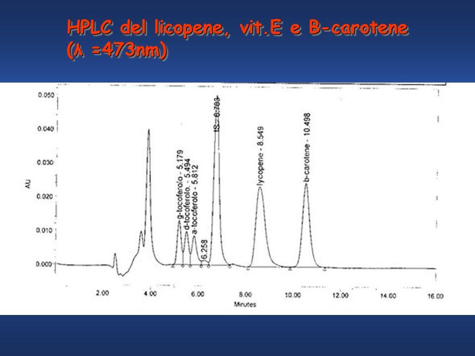 HPLC del licopene, vit.E e B-carotene (λ =473nm) HPLC del licopene, vit.E e B-carotene (λ =473nm)