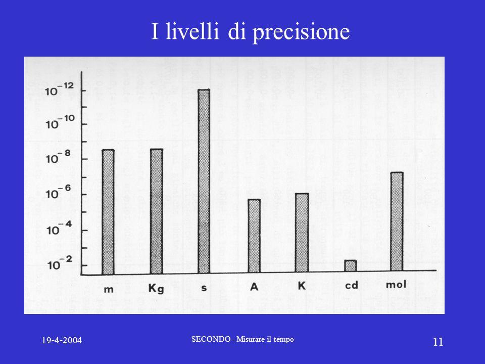 19-4-2004 SECONDO - Misurare il tempo 11 I livelli di precisione
